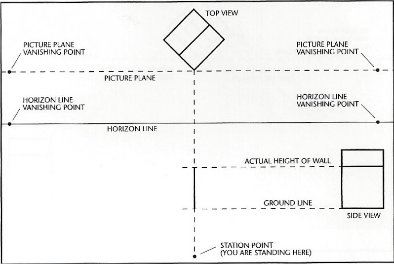 Horizon Line Art Definition : Two point perspective